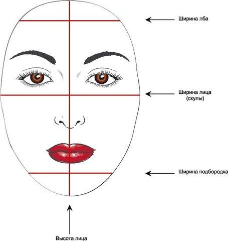 Считаются круглое и квадратное лица