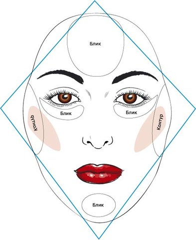 Make Up - Формы Лица.